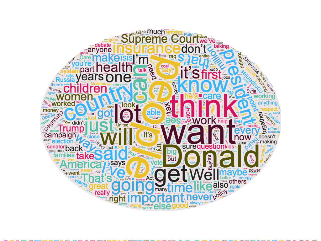 wordcloud - hillary